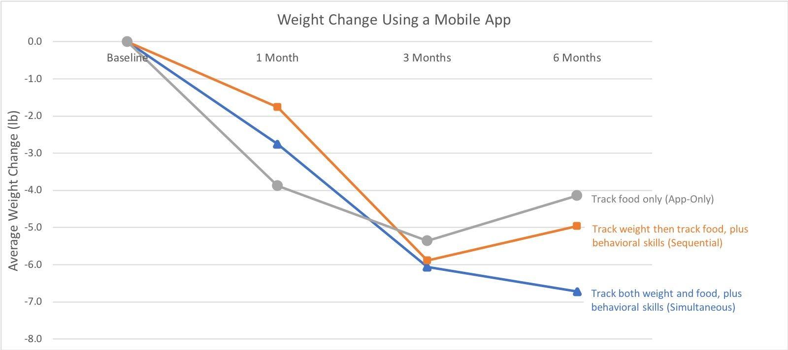 Diäten, um Gewicht in einer Woche Yahoo Kalender zu verlieren